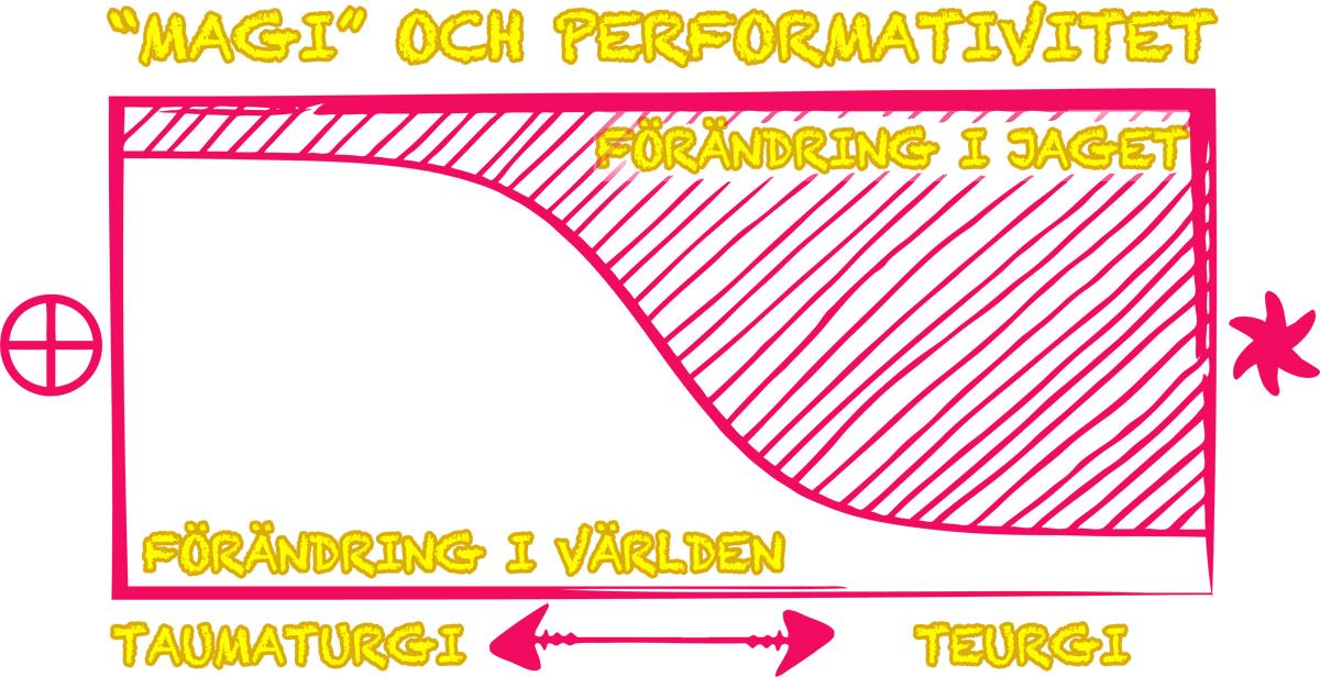 Magi som konstnärlig träning och performance-uttryck